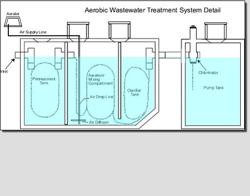 An aerobic treatment system or ATS, often called (incorrectly) an aerobic septic system is a small scale sewage treatment system similar to a septic tank system, but which