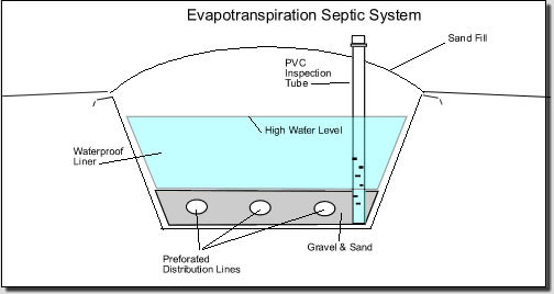 Evapotranspiration System Diagram