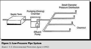 Low Pressure Dose System